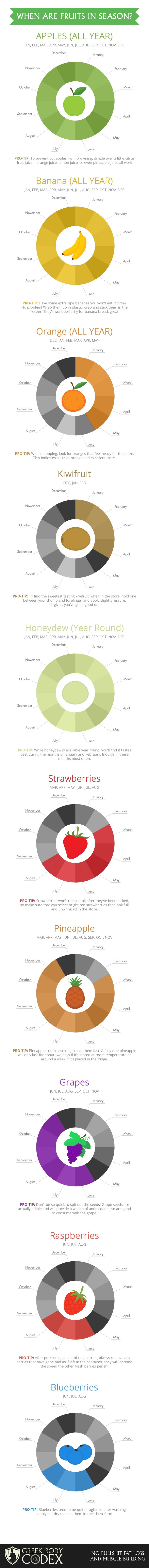 Let RelishCaterers.com cater your next event!  This infographic helps you keep up with in-season fruit