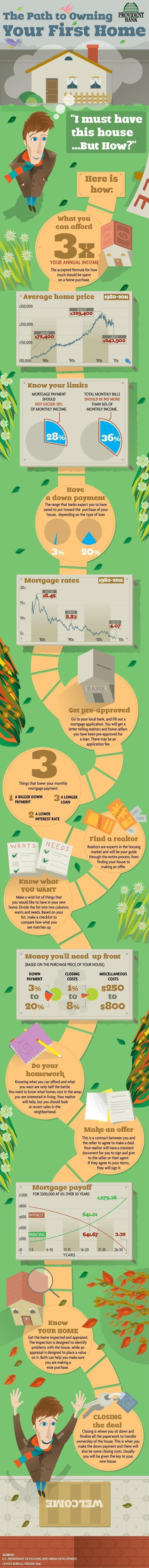Path To Buying Your First House This Is A Nice Simple Outline Of Things To