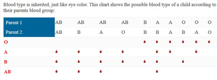 Printable chart showing possible blood type of a child according to their parents blood group