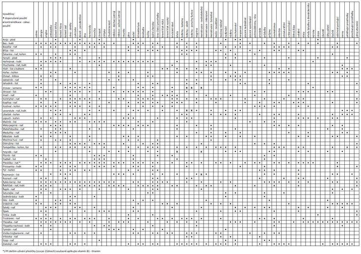 Indikační+tabulka+léčivých+rostlin.jpg (1462×1029)