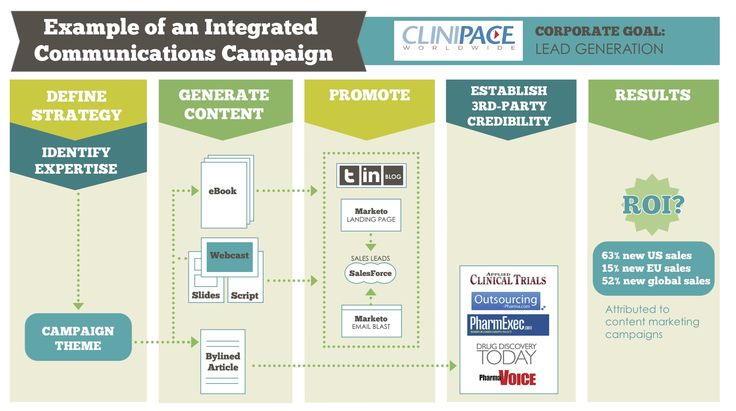 integrated-comm-graphic.jpg (2265×1266)