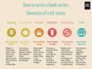 How to write a book series: 10 tips for writing smash hits