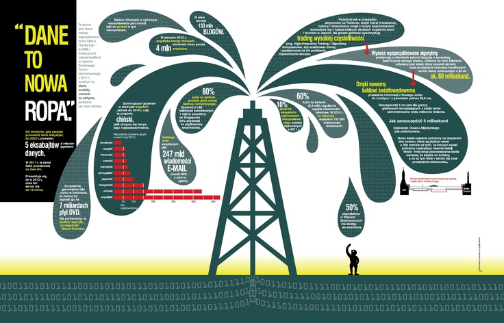 """""""Dane to nowa ropa"""" / #Data is a new #Oil"""