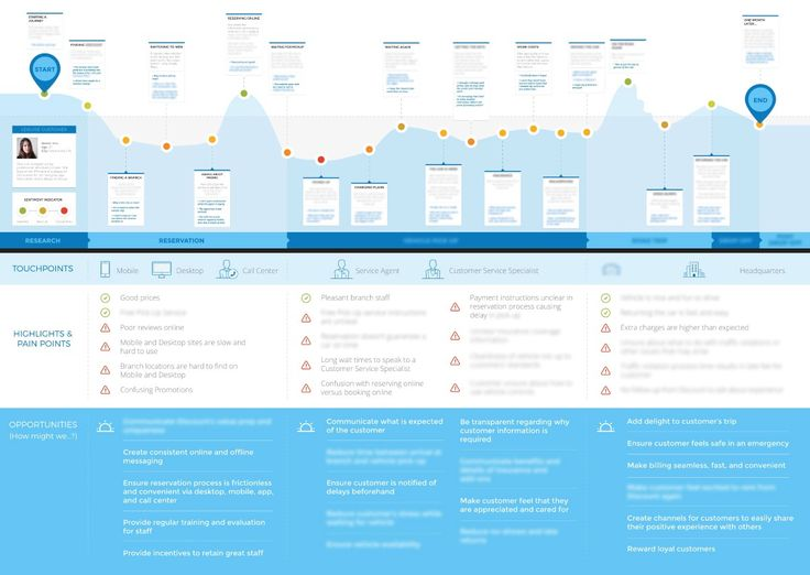 Why Make a Customer Journey Map? – Joanna Ngai – Medium