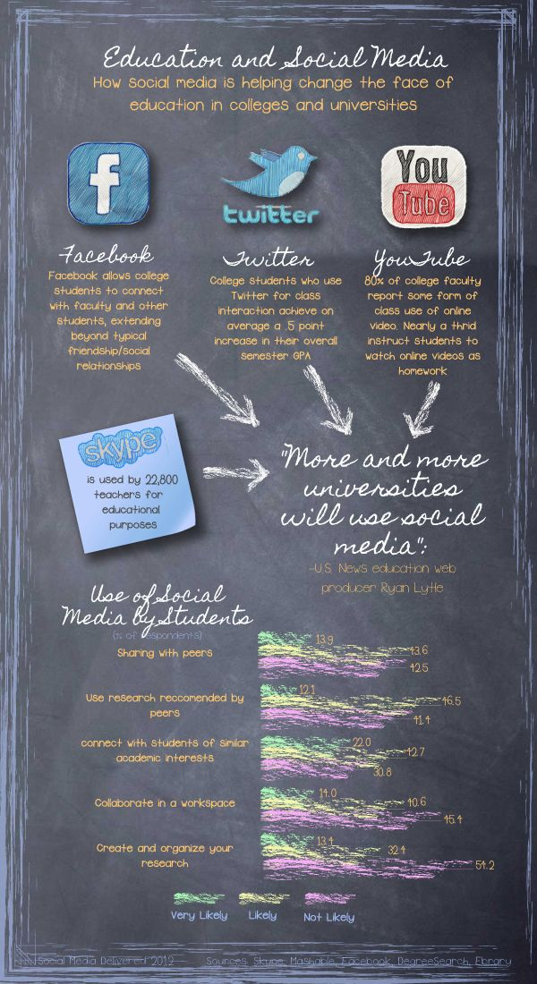 Really cool infographic that shows the link between education and social media - love the design!