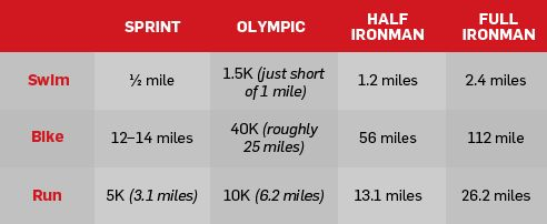 #FC3Fitness Which Triathlon Distance Is Right For You? The differences between a sprint, Olympic, and Ironman distance triathlons—and how to choose between them.