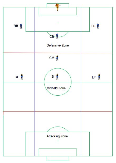 18 best soccer formation images on pinterest soccer coaching 8v8 soccer formations 8v8 formation fandeluxe Gallery