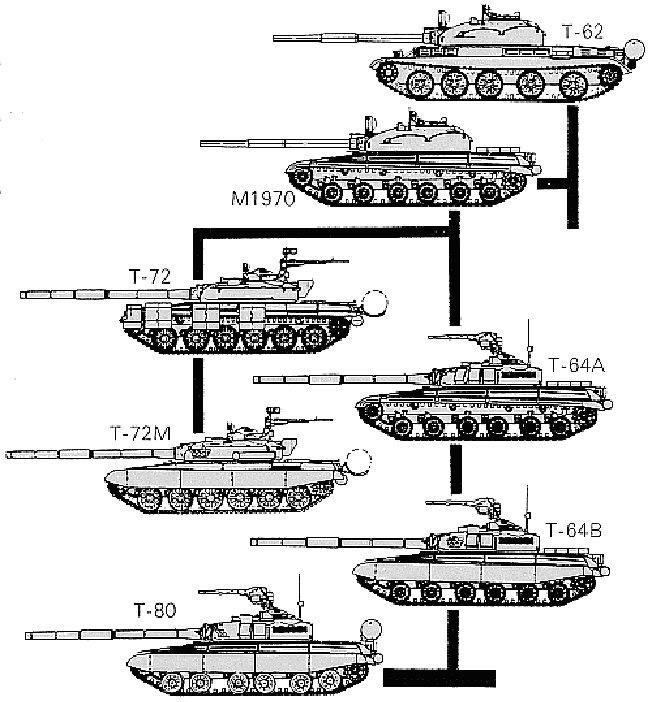 завянут, эволюция танков для доклада с картинками разработке современных
