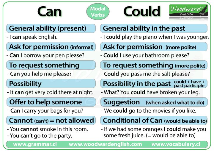 Can and Could in English