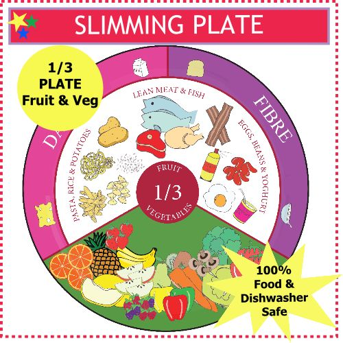 HELP ME lose weight Kick Start your weight loss with our diet plate. Slimming World Extra Easy Plates are a visual reminder of what 1 3 Fruit Vegetables