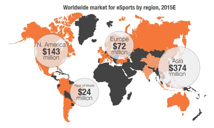 http://www.heysport.biz/ The e-sports market is still biggest in Asia, but it's growing across the West.