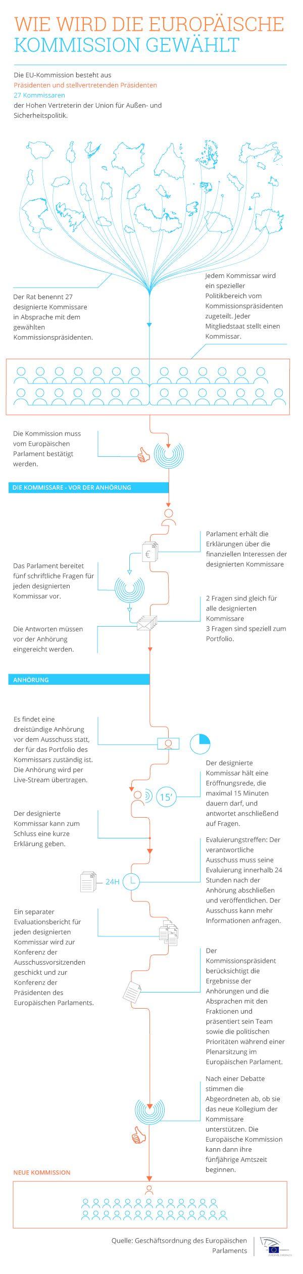 Infografik: Wie wird die Europäische Kommission gewählt?