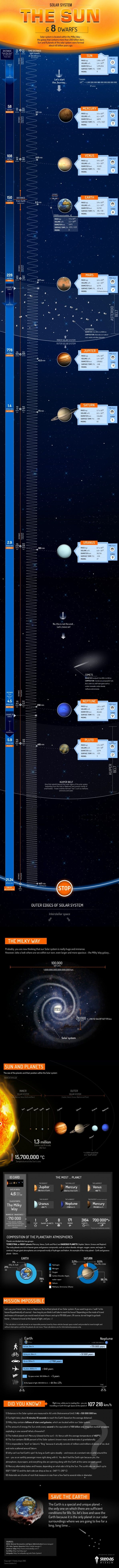 Thinking about our solar system may seem strange to people but there is a lot of interesting things going on in the Milky Way galaxy. This infographic is able to show an example of the distances between planets and size comparisons as well. The top portion of the infographic shows the relative distance between each planet as well as some specs. The bottom half shows a scale of the planets next to one another and offers some very interesting facts.  I challenge anyone who may think that space…