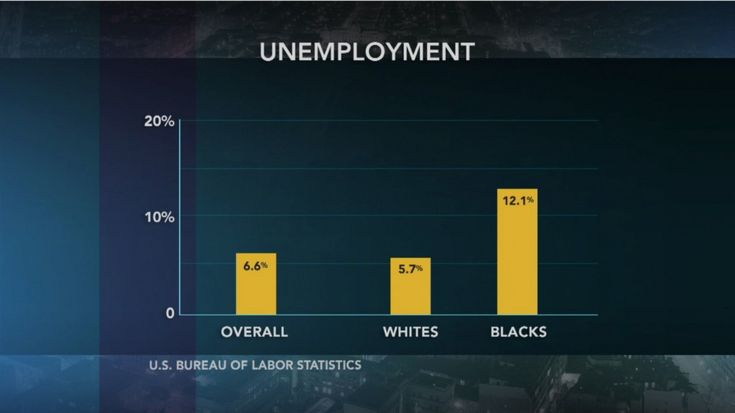 Unemployment rates are higher for young people, minorities | Video | PBS NewsHour | PBS