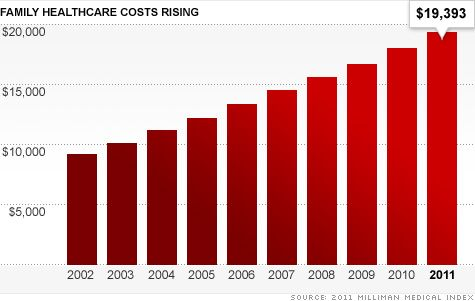 Your family's health care costs: $ 19,393: