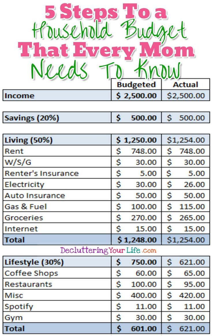 Household Budget Tips for Moms - how to stop living paycheck to paycheck with these 5 household budgeting tips