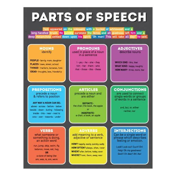 the parts of speech What part of speech are how, why, when, what, where (and other question fundamentals)  what are the parts of speech english grammar: what part of speech.
