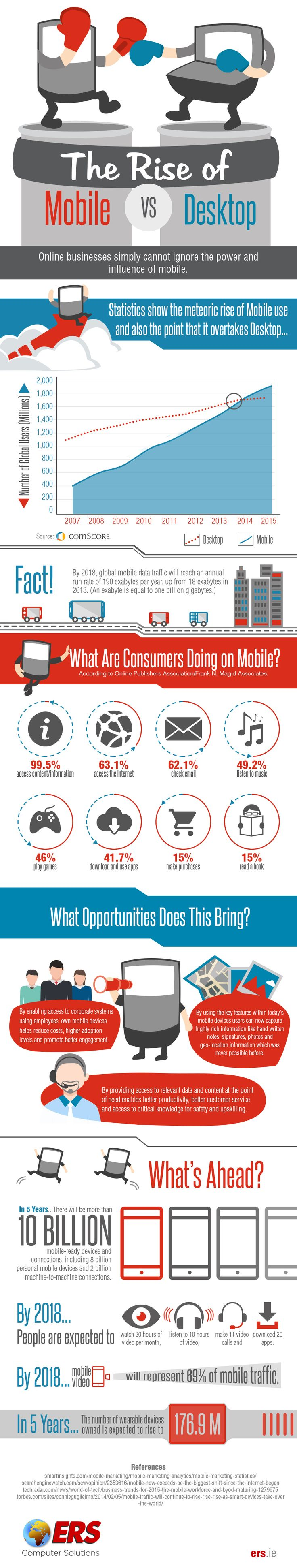 mobile versus desktop http://www.socialmediatoday.com/social-business/aweiner/2015-09-15/mobile-v-desktop-what-any-online-business-should-know-infographic