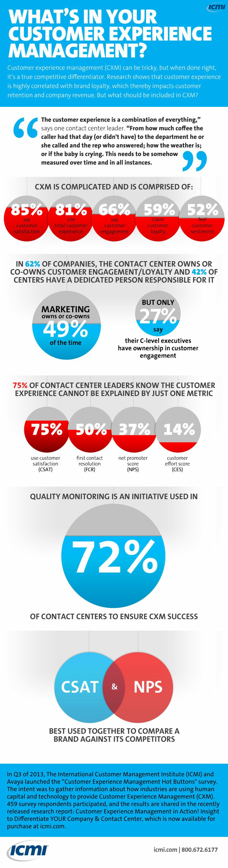 What's in your customer experience management (CXM)? What should be included?