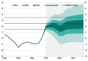 CPI inflation y/y (%)