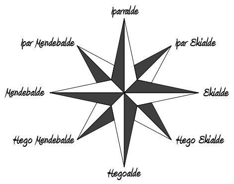 Resultado de imagen de puntu kardinalak