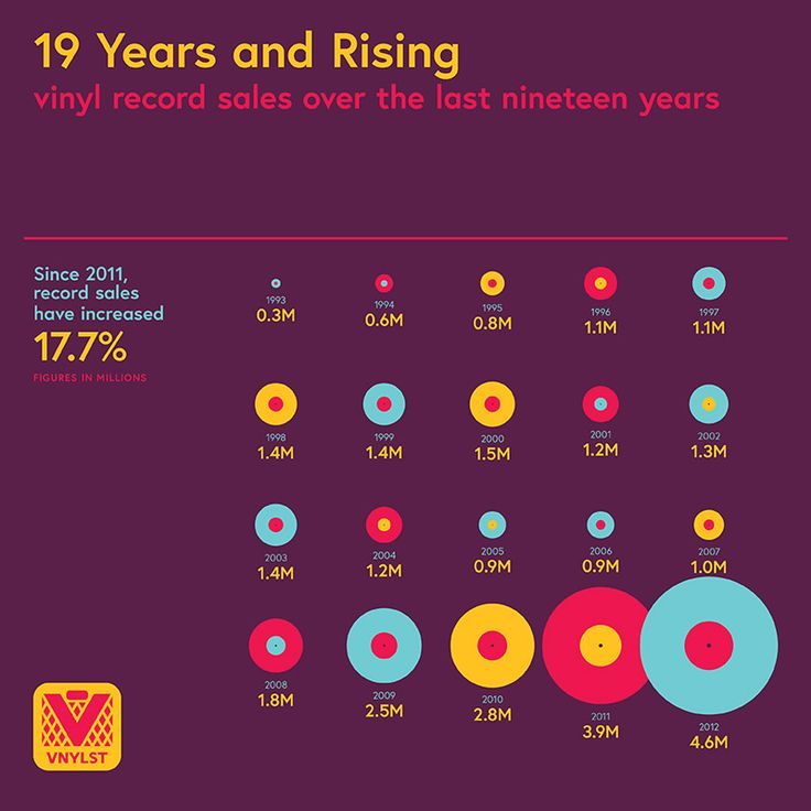 """Infographic: """"19 Years & Rising: Vinyl Record Sales Over The Last 19 Years.""""  The slow and steady resurrection of vinyl records."""