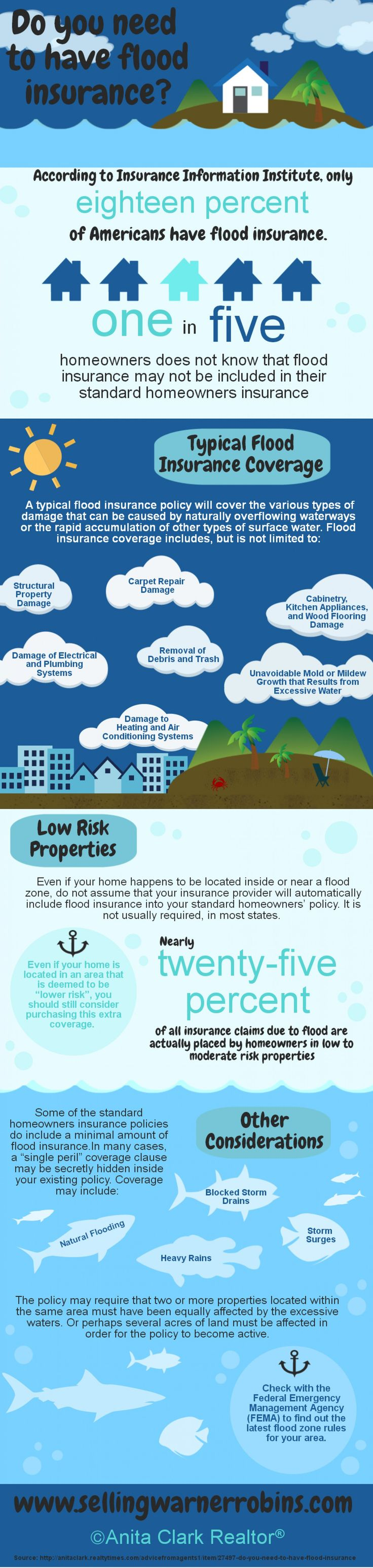 Do You Need to Have Flood Insurance? #infographic #realestate #floodinsurance