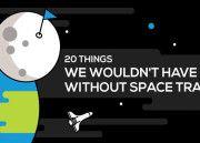 Conoce sobre 20 cosas que no tendríamos sin viajes espaciales
