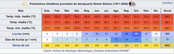 Clima en Santa Marta y Parque Tayrona