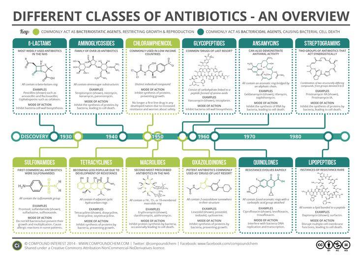 Major Classes of Antibiotics Summary