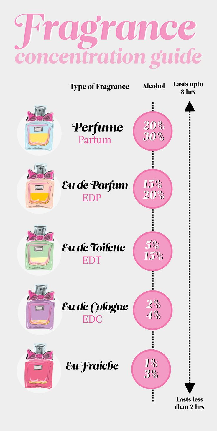 What's the difference between cologne and perfume? What about eau de toilette and eau de parfum? Find out what they're made of and how long they last.