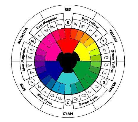 Las 25 mejores ideas sobre proyectos de la rueda de - Rueda de colores ...