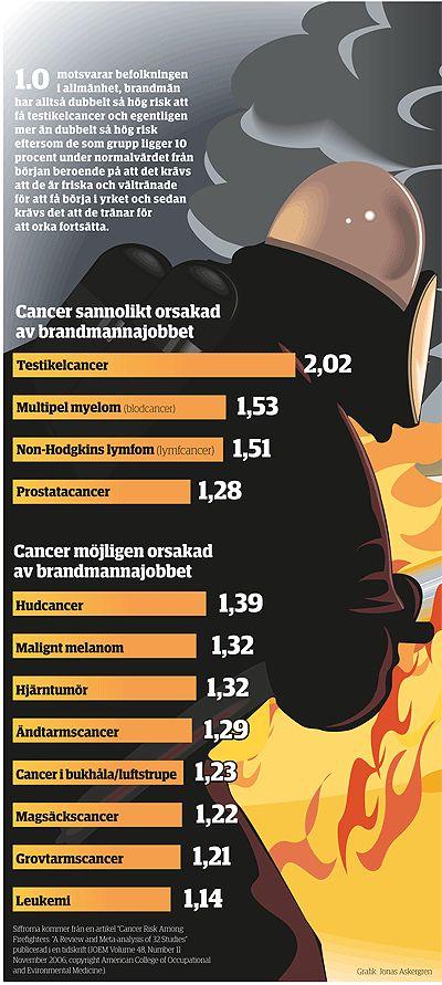 Dubbelt så hög risk för cancer hos brandmän - Arbetarskydd