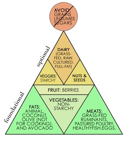 simple: just eat real unprocessed food
