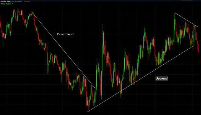 How To Effectively Use Trendlines In Your Trading