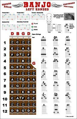 Guitar 12 string guitar chords : 1000+ ideas about Open G Tuning on Pinterest | Guitar lessons ...