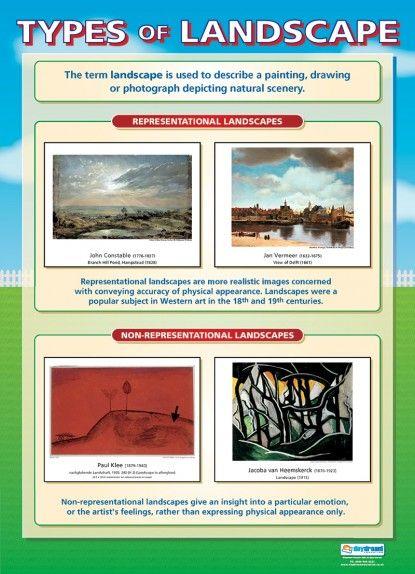 Types of Landscape Poster