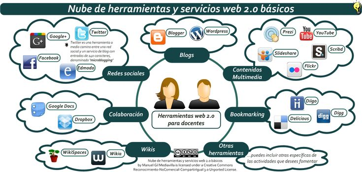 Nube de herramientas y servicios Web 2.0 básicos