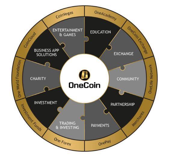 OneCoin : l'opportunità del secolo o un nuovo schema ponzi? Questa è la domanda che mi pongono sempre molto piu' spesso gli utenti che visitano il mio blog. Prima di rispondere a questa domanda premetto...