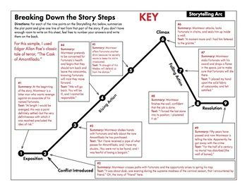Storytelling Arc, FREE Handout to Use With ANY Short Story | Products ...