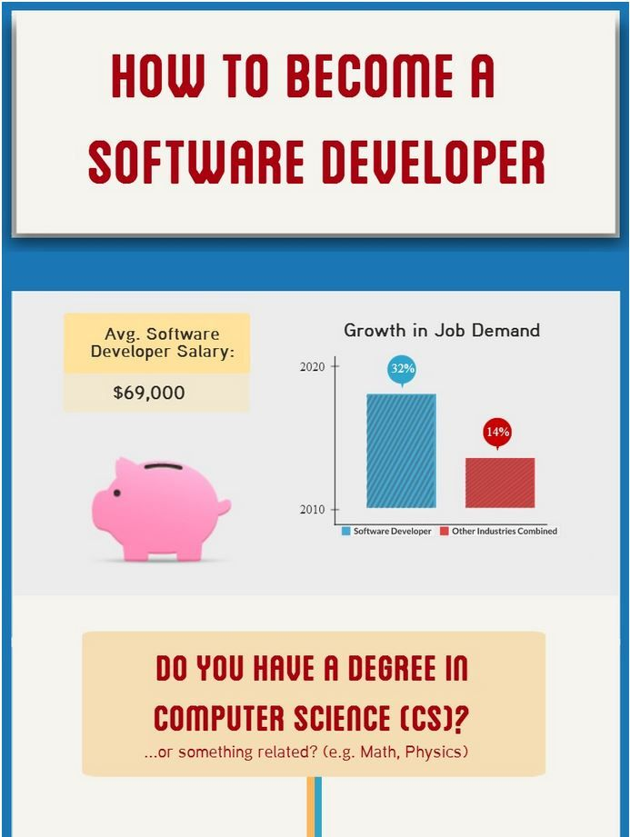 Software Developer Clothing In Games: 1000+ Images About Software Development On Pinterest