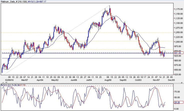 petuhovaso1993: PLATINUM TODAY - Weak but prices find some support