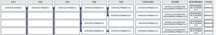 Plantilla Excel para los 5 porqués, sin macros. Estructura en árbol automática. Para realizar un esquema de 5 porqués rápidamente, sin complicaciones.