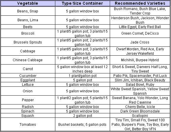 http://darlenemarie.hubpages.com/hub/Container-Vegetable-Gardening