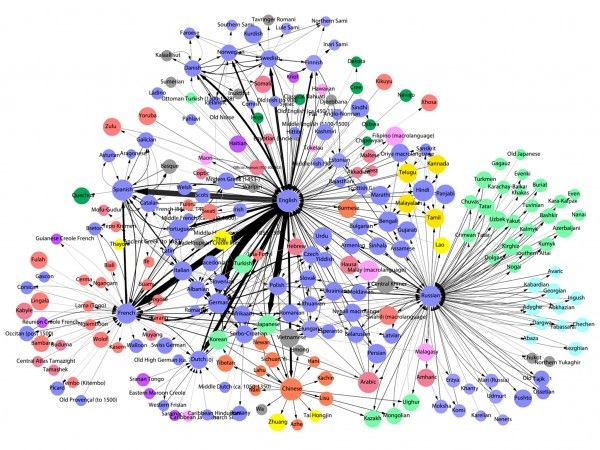 What are the most influential languages of the world? Re-pinned for you by #Europass