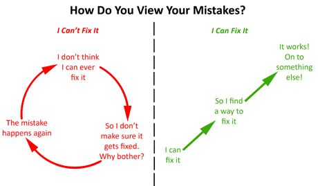 How Do You View Your Mistakes-Great article!