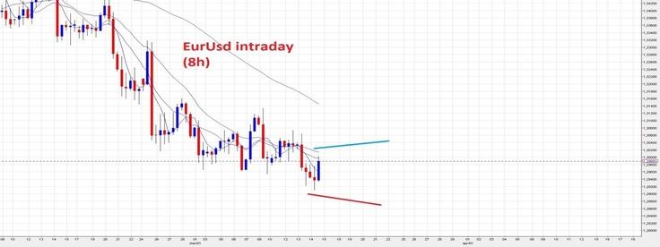Forex Eur/Usd:Analisi Tecnica Candle Model 14/03/13