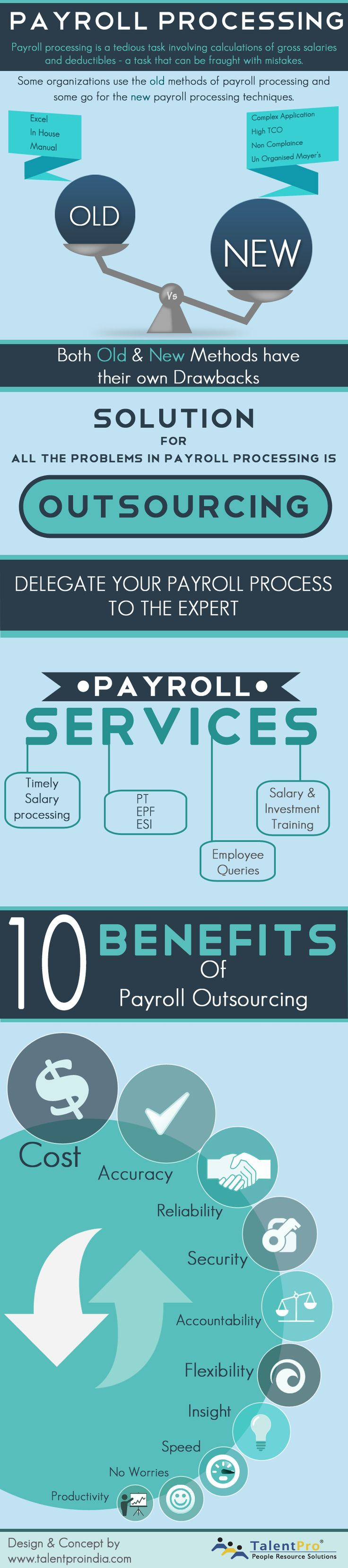 Payroll Processing Technologies Infographic How are you