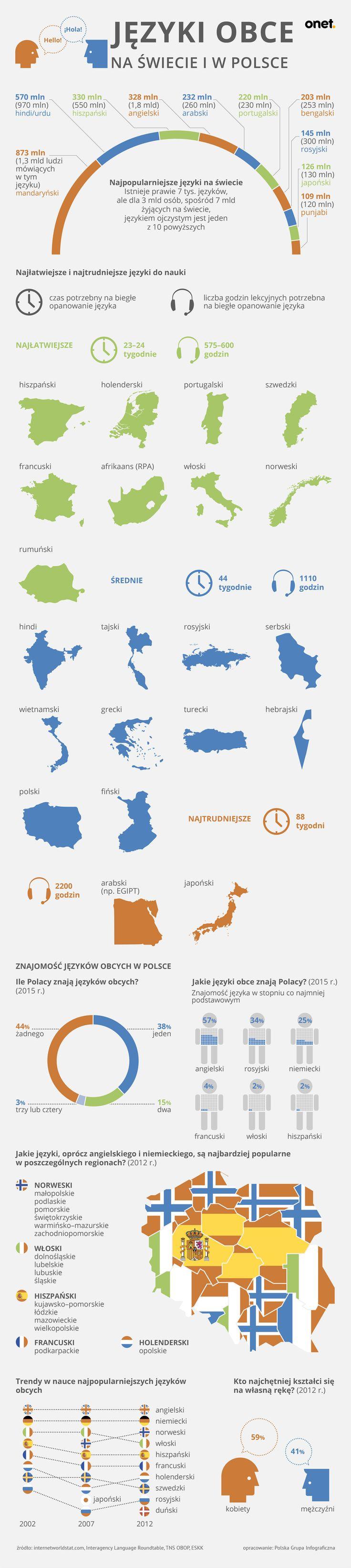 Języki obce - infografika