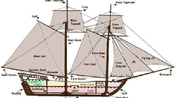 anatomy of a large fishing boat 1700